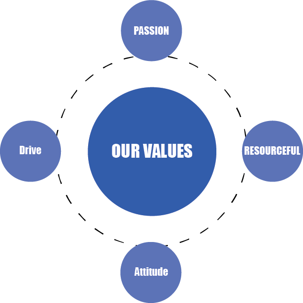 Passion, Drive, Attitude, and Resourcefulness are the ABG team values